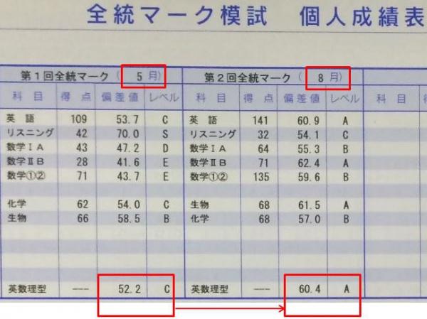成績推移 高3生B