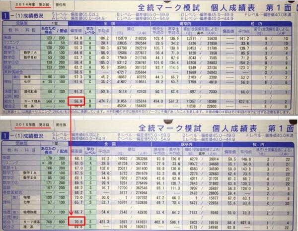 久保川社会人7教科比較
